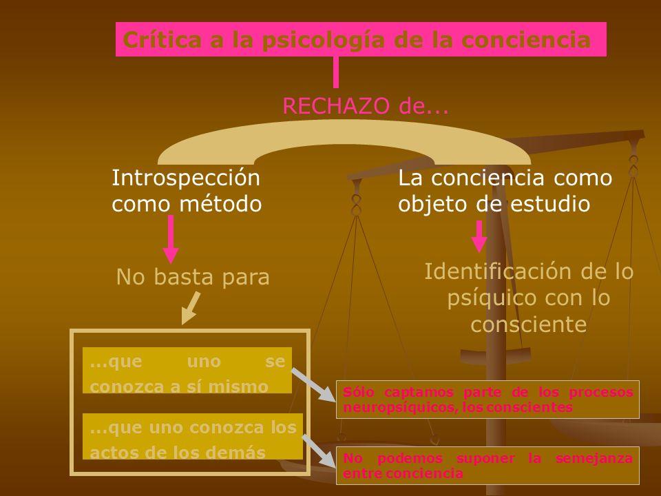 Crítica a la psicología de la conciencia RECHAZO de... Introspección como método La conciencia como objeto de estudio No basta para Identificación de