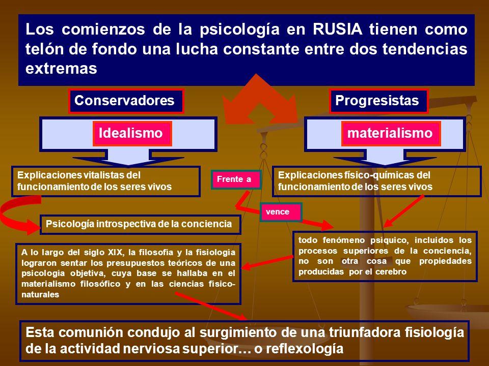 Los comienzos de la psicología en RUSIA tienen como telón de fondo una lucha constante entre dos tendencias extremas Idealismomaterialismo todo fenóme