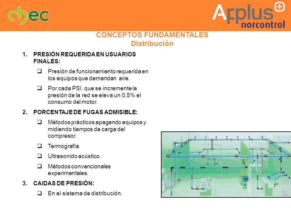 CONCEPTOS FUNDAMENTALES Distribución 1.PRESIÓN REQUERIDA EN USUARIOS FINALES: Presión de funcionamiento requerida en los equipos que demandan aire. Po