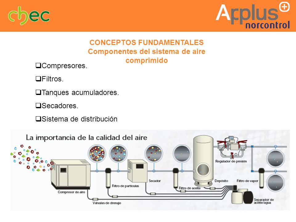 CONCEPTOS FUNDAMENTALES Componentes del sistema de aire comprimido Compresores. Filtros. Tanques acumuladores. Secadores. Sistema de distribución
