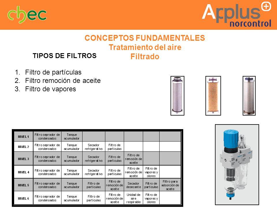 TIPOS DE FILTROS Filtro de partículas Filtro remoción de aceite Filtro de vapores CONCEPTOS FUNDAMENTALES Tratamiento del aire Filtrado