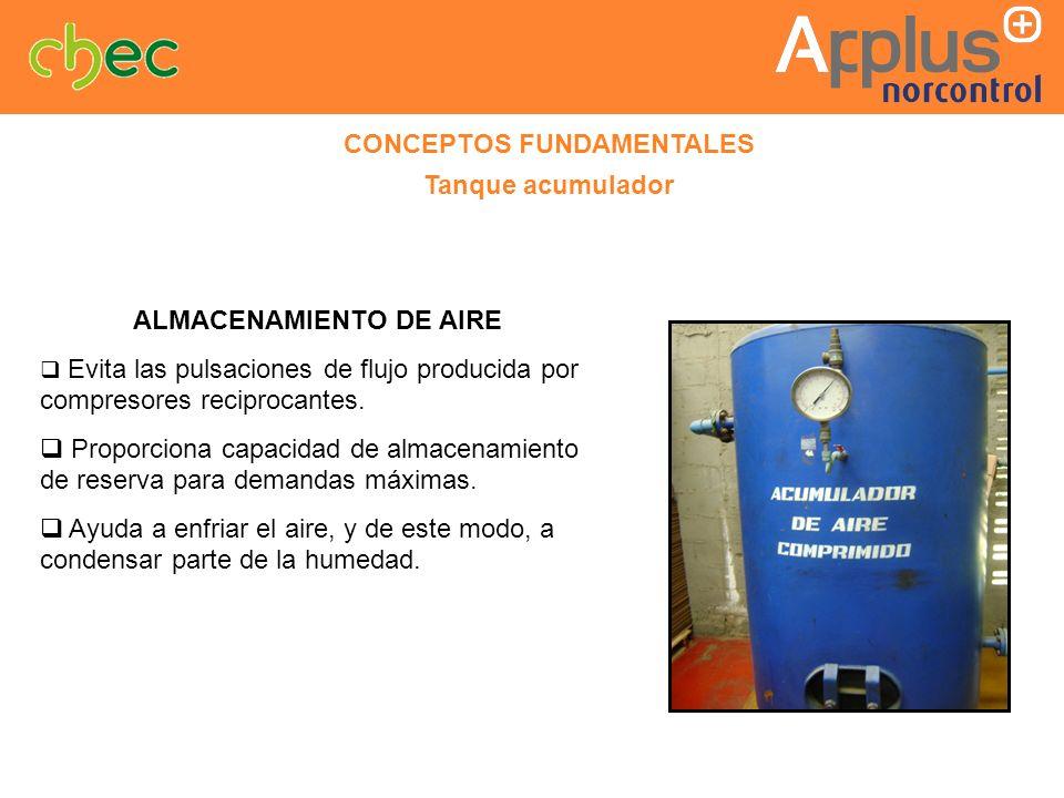 CONCEPTOS FUNDAMENTALES Tanque acumulador ALMACENAMIENTO DE AIRE Evita las pulsaciones de flujo producida por compresores reciprocantes. Proporciona c
