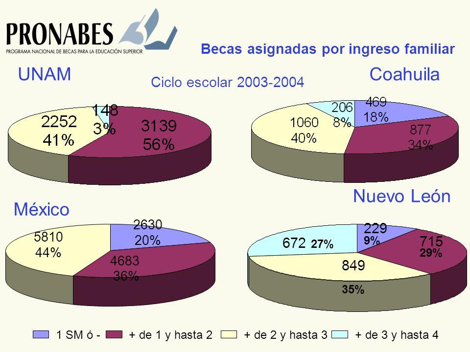 Becas asignadas por ingreso familiar 1 SM ó -+ de 1 y hasta 2+ de 2 y hasta 3+ de 3 y hasta 4 UNAMCoahuila México Nuevo León Ciclo escolar 2003-2004 5810 44% 2630 20% 4683 36% 35% 27% 29% 9% 672 229 715 849