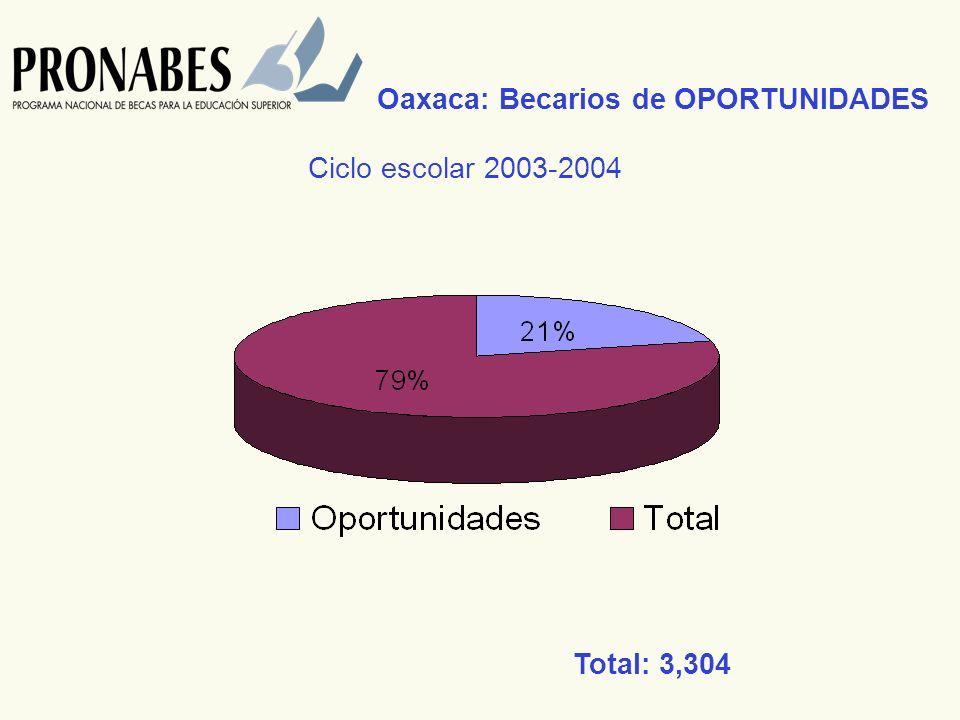 Oaxaca: Becarios de OPORTUNIDADES Total: 3,304 Ciclo escolar 2003-2004