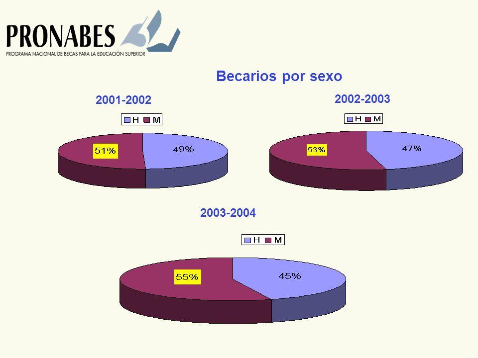 Becarios por sexo 2001-2002 2002-2003 2003-2004