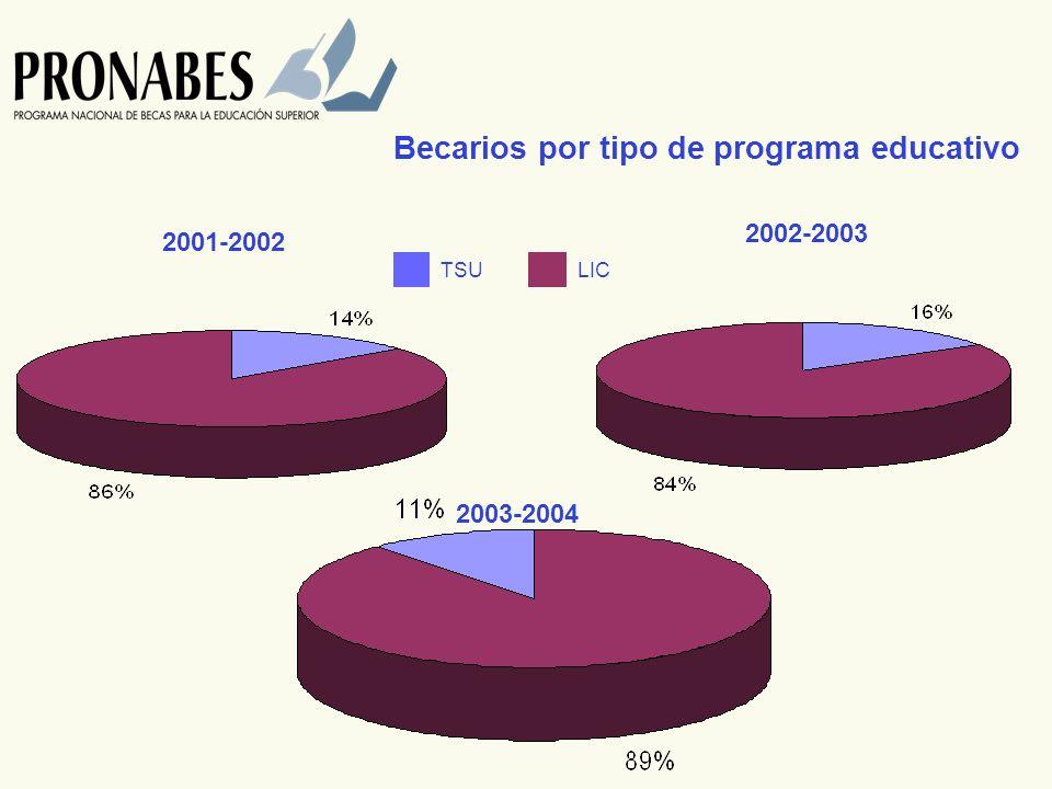 Becarios por tipo de programa educativo 2001-2002 2003-2004 2002-2003 TSULIC