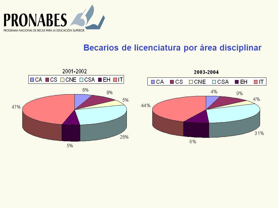 Becarios de licenciatura por área disciplinar