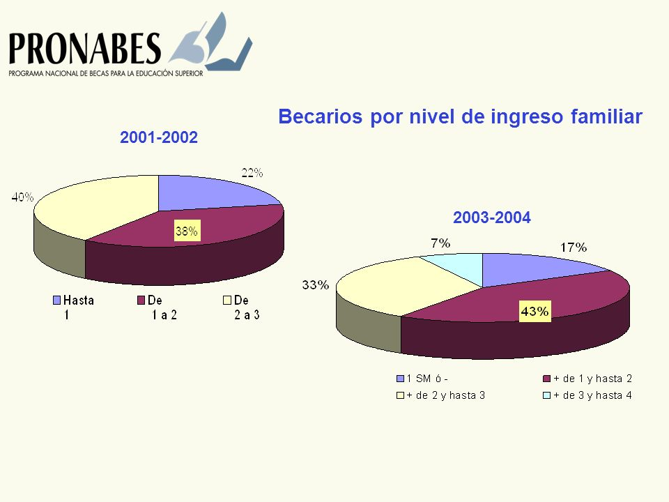 Becarios por nivel de ingreso familiar 2001-2002 2003-2004