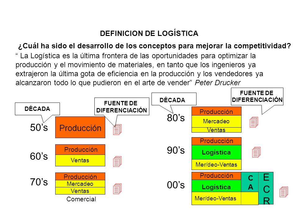 DEFINICION DE LOGÍSTICA ¿Cuál ha sido el desarrollo de los conceptos para mejorar la competitividad? Producción 50s 60s 70s FUENTE DE DIFERENCIACIÓN 4