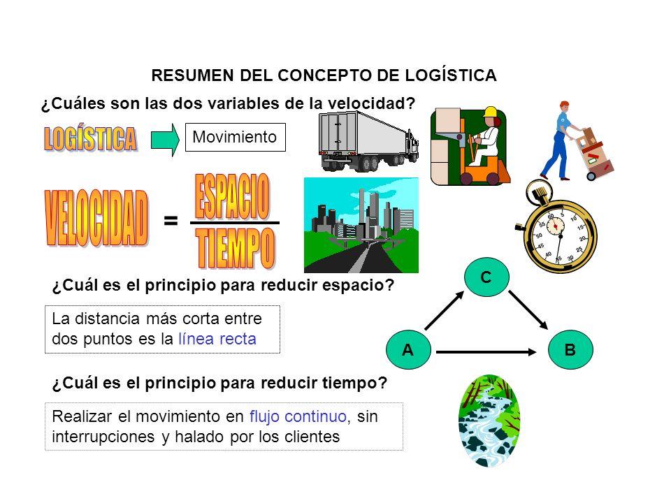RESUMEN DEL CONCEPTO DE LOGÍSTICA Movimiento = ¿Cuáles son las dos variables de la velocidad? ¿Cuál es el principio para reducir espacio? La distancia