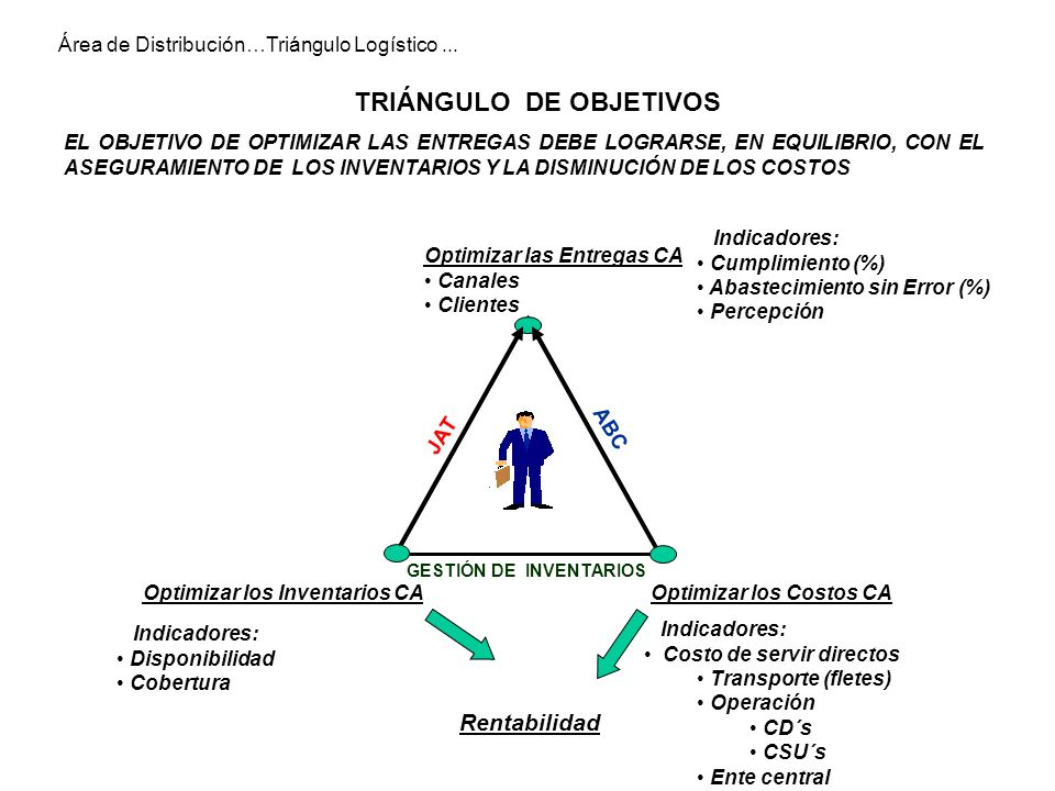 Optimizar los Costos CAOptimizar los Inventarios CA Indicadores: Cumplimiento (%) Abastecimiento sin Error (%) Percepción Indicadores: Disponibilidad