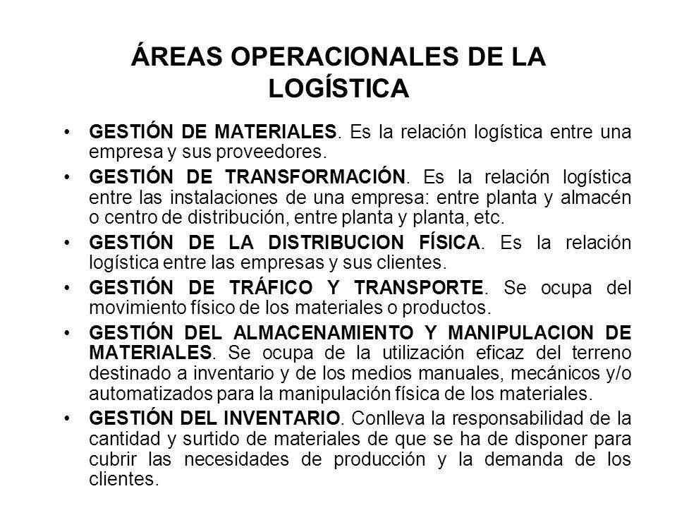 ÁREAS OPERACIONALES DE LA LOGÍSTICA GESTIÓN DE MATERIALES. Es la relación logística entre una empresa y sus proveedores. GESTIÓN DE TRANSFORMACIÓN. Es