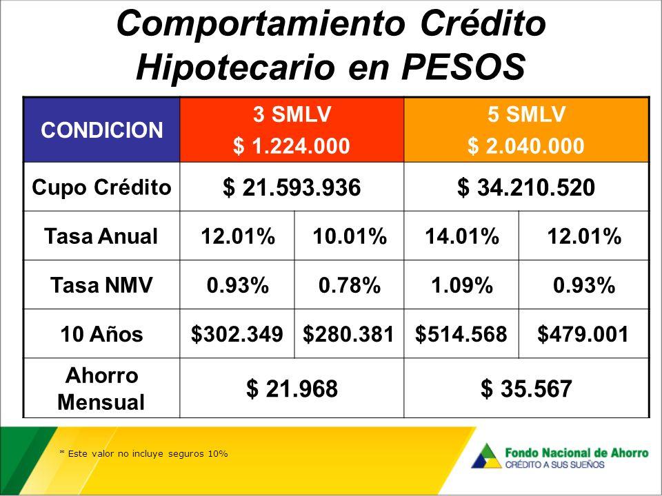 Comportamiento Crédito Hipotecario en PESOS * Este valor no incluye seguros 10% CONDICION 3 SMLV $ 1.224.000 5 SMLV $ 2.040.000 Cupo Crédito $ 21.593.936$ 34.210.520 Tasa Anual12.01%10.01%14.01%12.01% Tasa NMV0.93%0.78%1.09%0.93% 10 Años$302.349$280.381$514.568$479.001 Ahorro Mensual $ 21.968$ 35.567