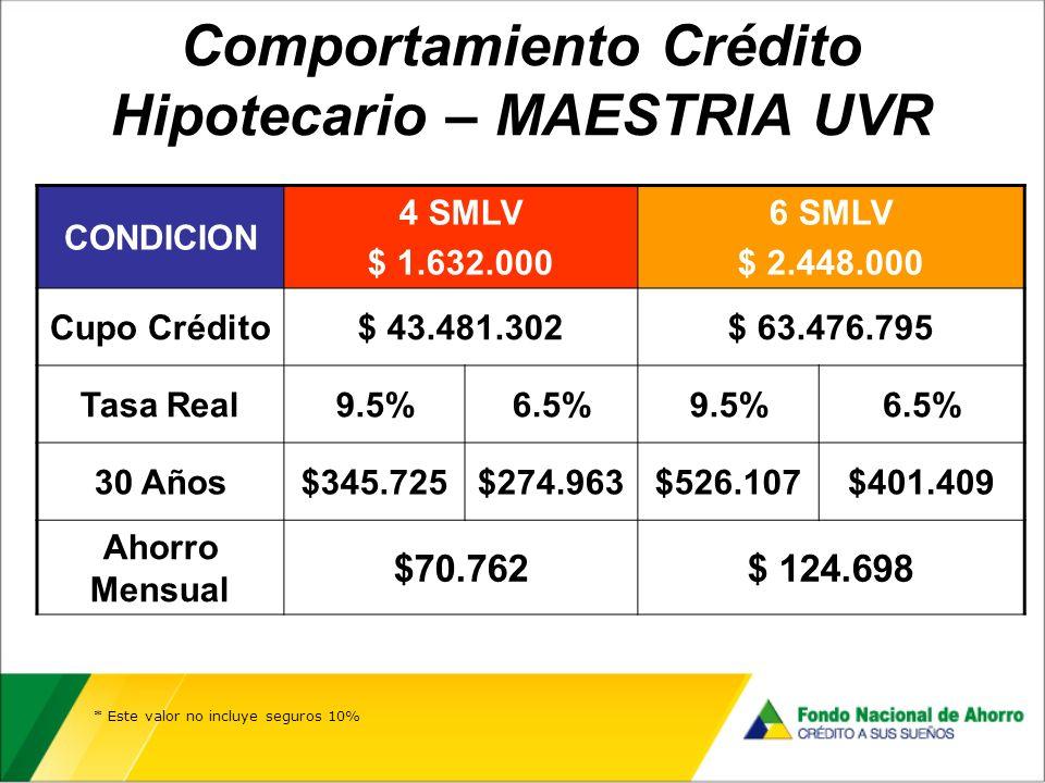 Comportamiento Crédito Hipotecario – MAESTRIA UVR * Este valor no incluye seguros 10% CONDICION 4 SMLV $ 1.632.000 6 SMLV $ 2.448.000 Cupo Crédito$ 43.481.302$ 63.476.795 Tasa Real9.5%6.5%9.5%6.5% 30 Años$345.725$274.963$526.107$401.409 Ahorro Mensual $70.762$ 124.698
