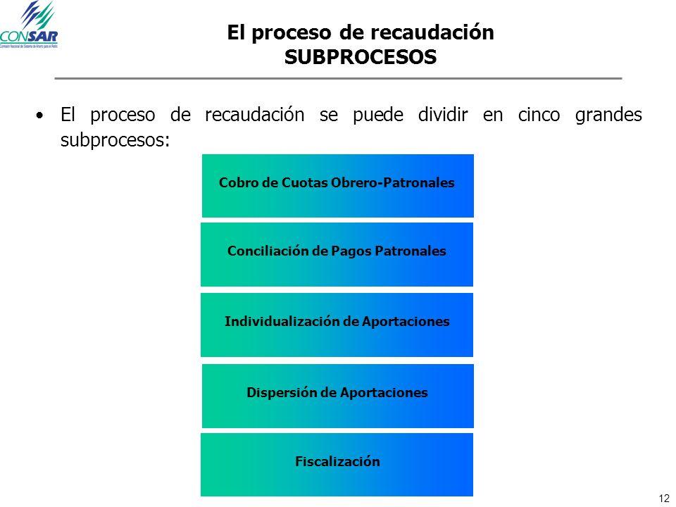 12 El proceso de recaudación SUBPROCESOS El proceso de recaudación se puede dividir en cinco grandes subprocesos: Cobro de Cuotas Obrero-Patronales Co