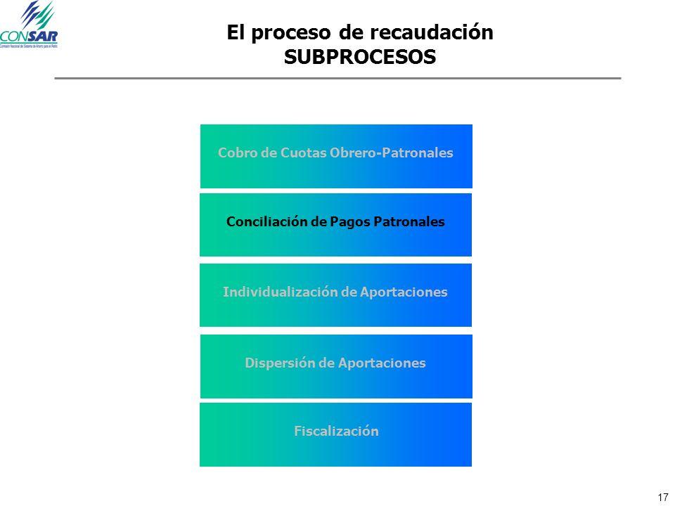17 El proceso de recaudación SUBPROCESOS Cobro de Cuotas Obrero-Patronales Conciliación de Pagos Patronales Individualización de Aportaciones Dispersi