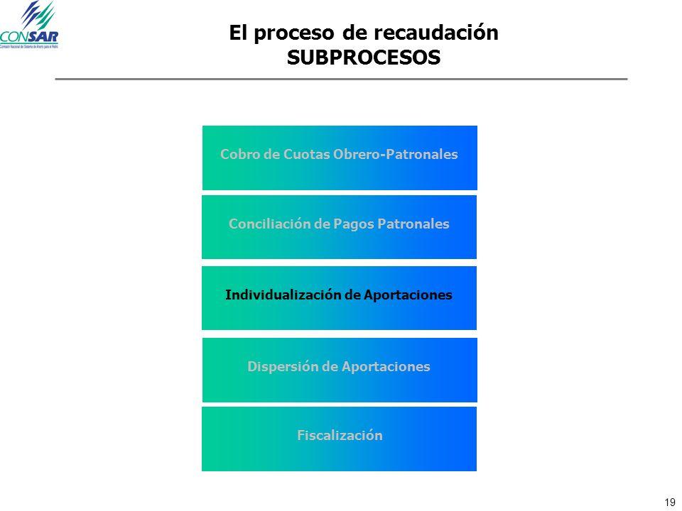 19 El proceso de recaudación SUBPROCESOS Cobro de Cuotas Obrero-Patronales Conciliación de Pagos Patronales Individualización de Aportaciones Dispersi