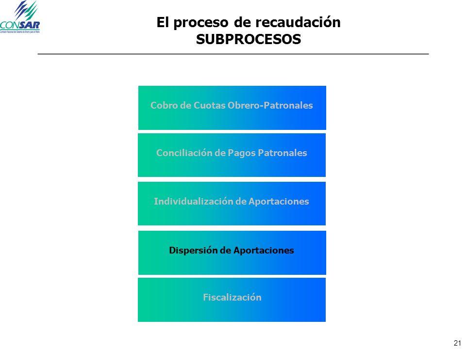 21 El proceso de recaudación SUBPROCESOS Cobro de Cuotas Obrero-Patronales Conciliación de Pagos Patronales Individualización de Aportaciones Dispersi