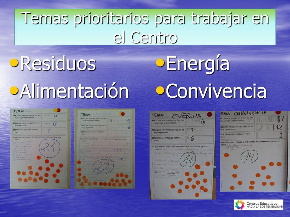 Residuos Residuos Alimentación Alimentación Temas prioritarios para trabajar en el Centro Energía Energía Convivencia Convivencia