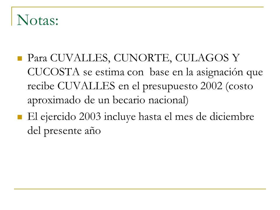 Notas: Para CUVALLES, CUNORTE, CULAGOS Y CUCOSTA se estima con base en la asignación que recibe CUVALLES en el presupuesto 2002 (costo aproximado de un becario nacional) El ejercido 2003 incluye hasta el mes de diciembre del presente año