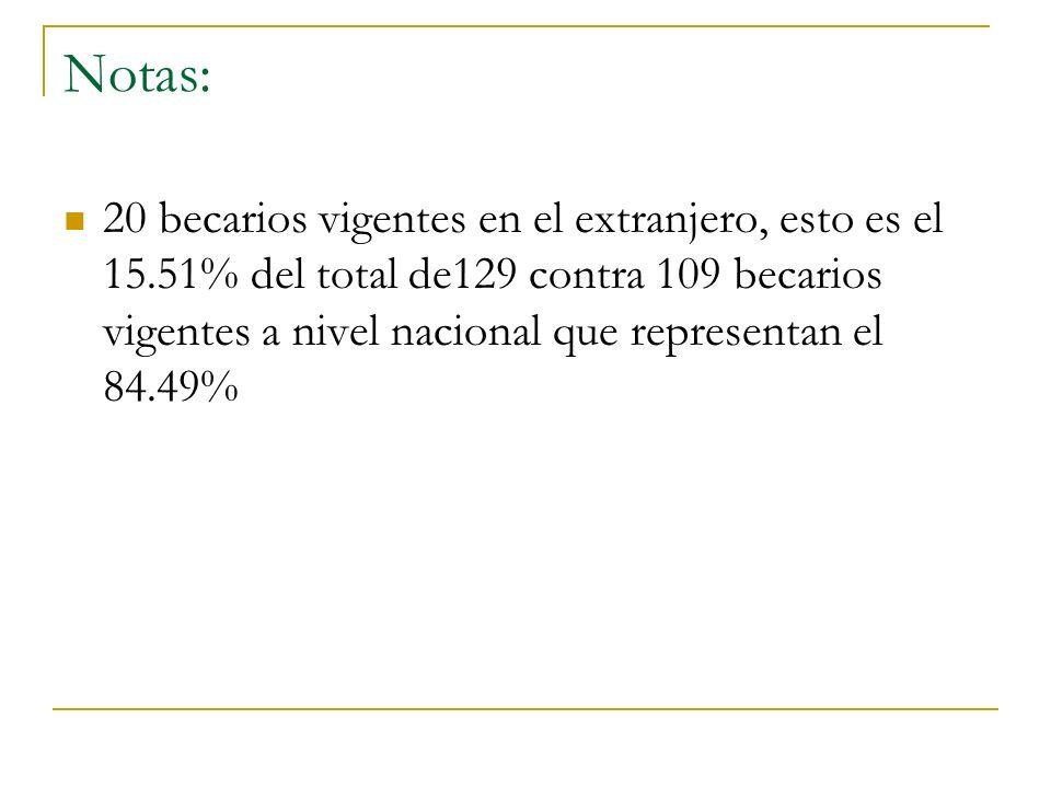 Notas: 20 becarios vigentes en el extranjero, esto es el 15.51% del total de129 contra 109 becarios vigentes a nivel nacional que representan el 84.49%
