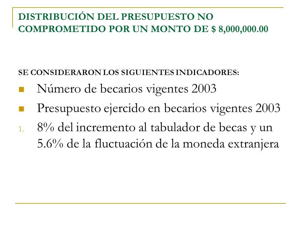 DISTRIBUCIÓN DEL PRESUPUESTO NO COMPROMETIDO POR UN MONTO DE $ 8,000,000.00 SE CONSIDERARON LOS SIGUIENTES INDICADORES: Número de becarios vigentes 2003 Presupuesto ejercido en becarios vigentes 2003 1.