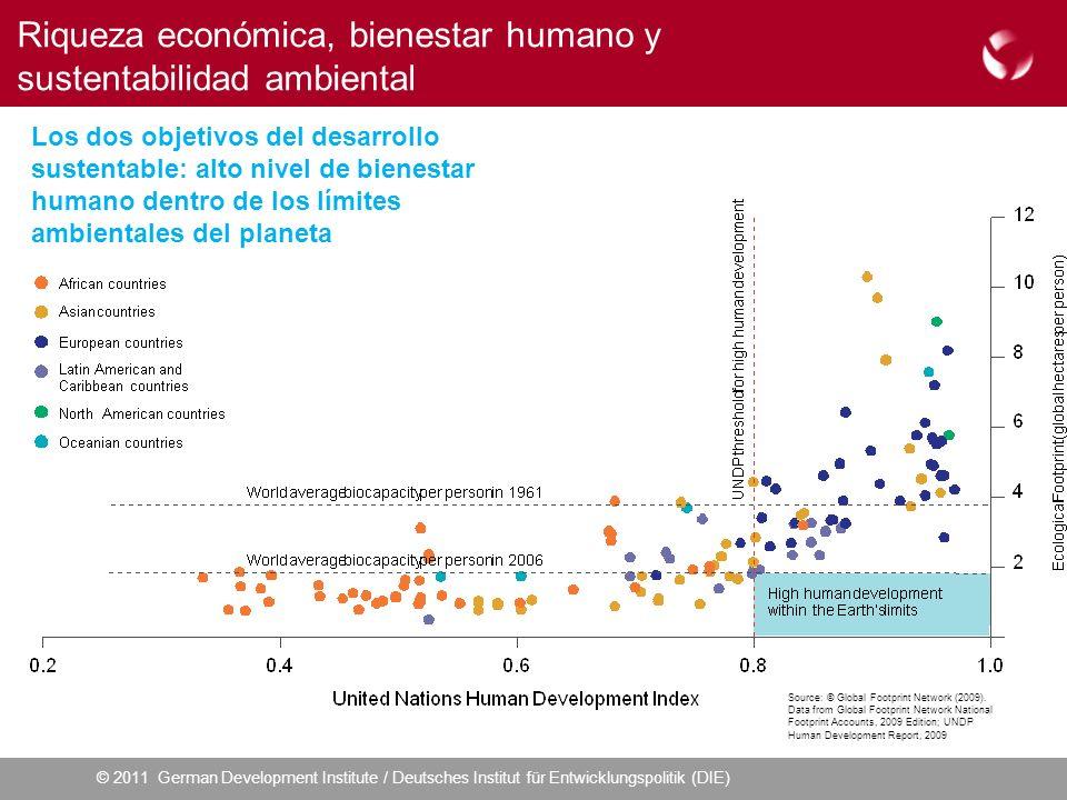 © 2011 German Development Institute / Deutsches Institut für Entwicklungspolitik (DIE) Riqueza económica, bienestar humano y sustentabilidad ambiental Los dos objetivos del desarrollo sustentable: alto nivel de bienestar humano dentro de los límites ambientales del planeta Source: © Global Footprint Network (2009).
