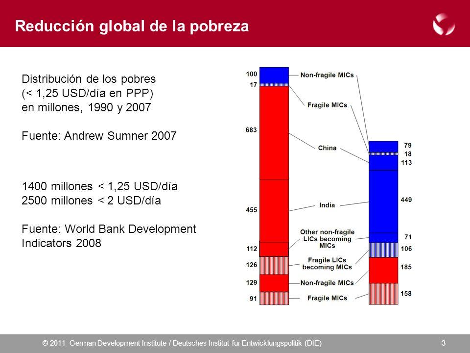 © 2011 German Development Institute / Deutsches Institut für Entwicklungspolitik (DIE)3 Reducción global de la pobreza Distribución de los pobres (< 1,25 USD/día en PPP) en millones, 1990 y 2007 Fuente: Andrew Sumner 2007 1400 millones < 1,25 USD/día 2500 millones < 2 USD/día Fuente: World Bank Development Indicators 2008