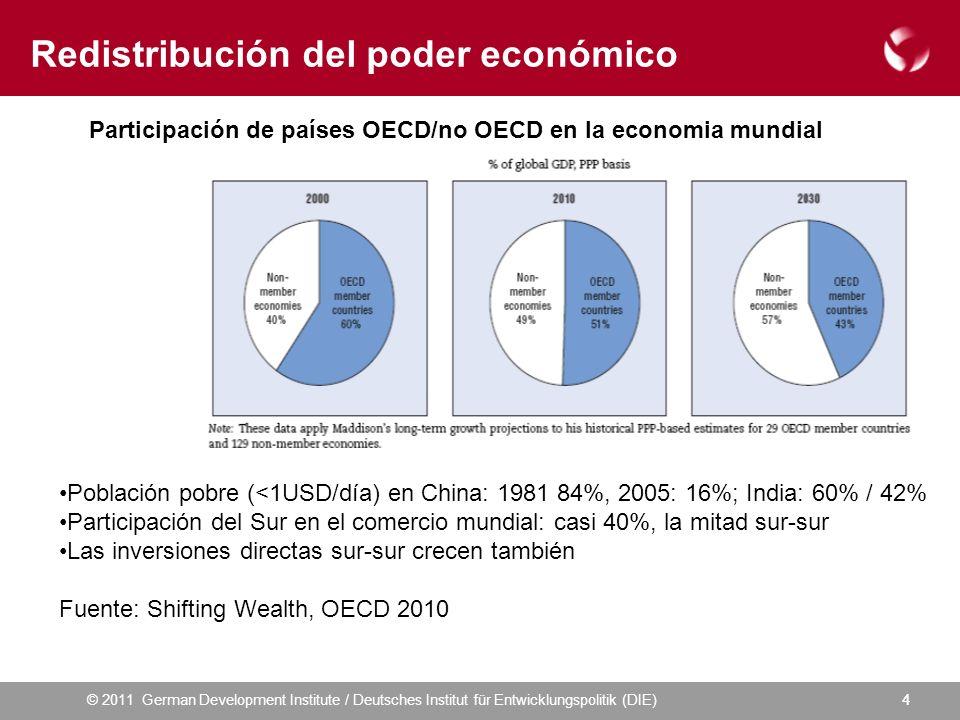 © 2011 German Development Institute / Deutsches Institut für Entwicklungspolitik (DIE)44 Redistribución del poder económico Participación de países OECD/no OECD en la economia mundial Población pobre (<1USD/día) en China: 1981 84%, 2005: 16%; India: 60% / 42% Participación del Sur en el comercio mundial: casi 40%, la mitad sur-sur Las inversiones directas sur-sur crecen también Fuente: Shifting Wealth, OECD 2010