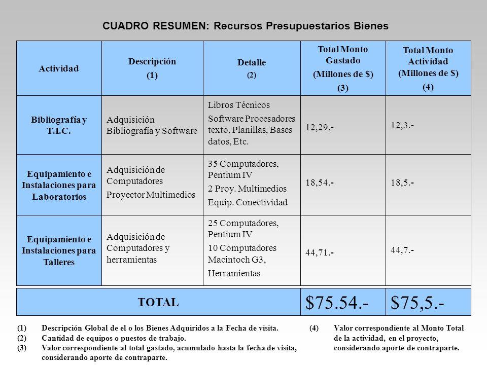 CUADRO RESUMEN: Recursos Presupuestarios Total (1)El Monto Total Proyecto corresponde a los 3 años de ejecución del proyecto.