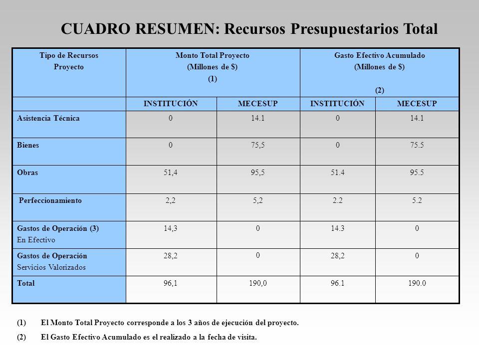 CUADRO RESUMEN: Recursos Presupuestarios Total (1)El Monto Total Proyecto corresponde a los 3 años de ejecución del proyecto. (2)El Gasto Efectivo Acu