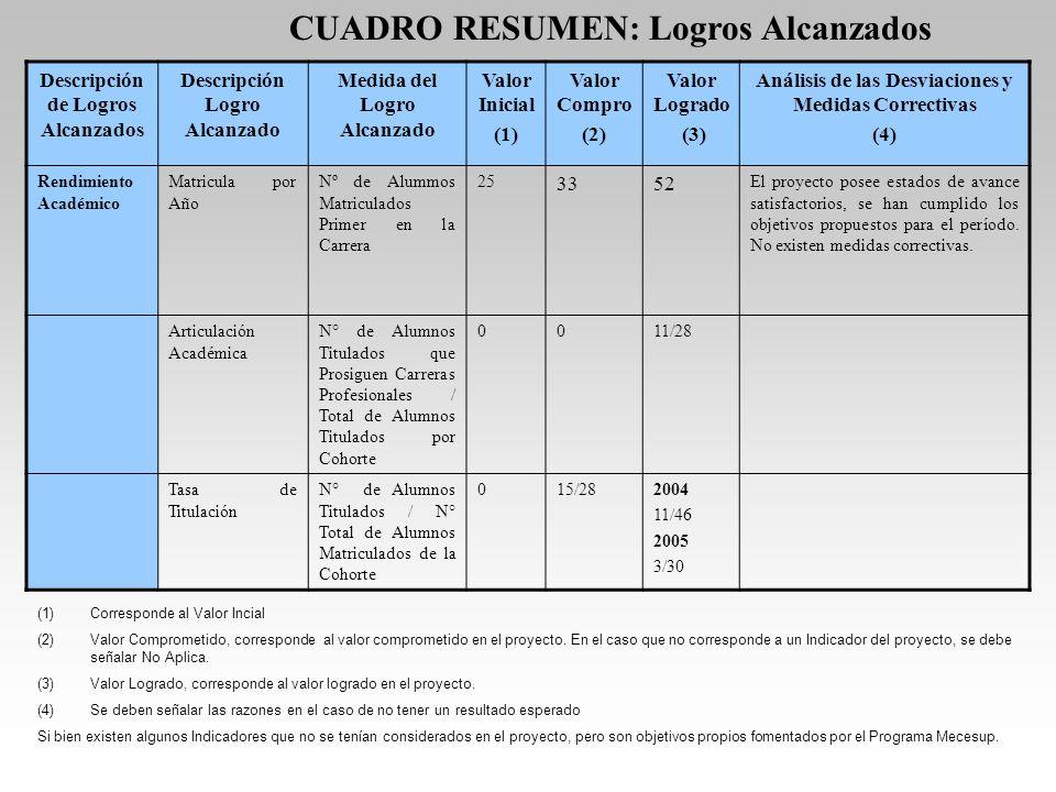CUADRO RESUMEN: Logros Alcanzados Descripción de Logros Alcanzados Descripción Logro Alcanzado Medida del Logro Alcanzado Valor Inicial (1) Valor Comp