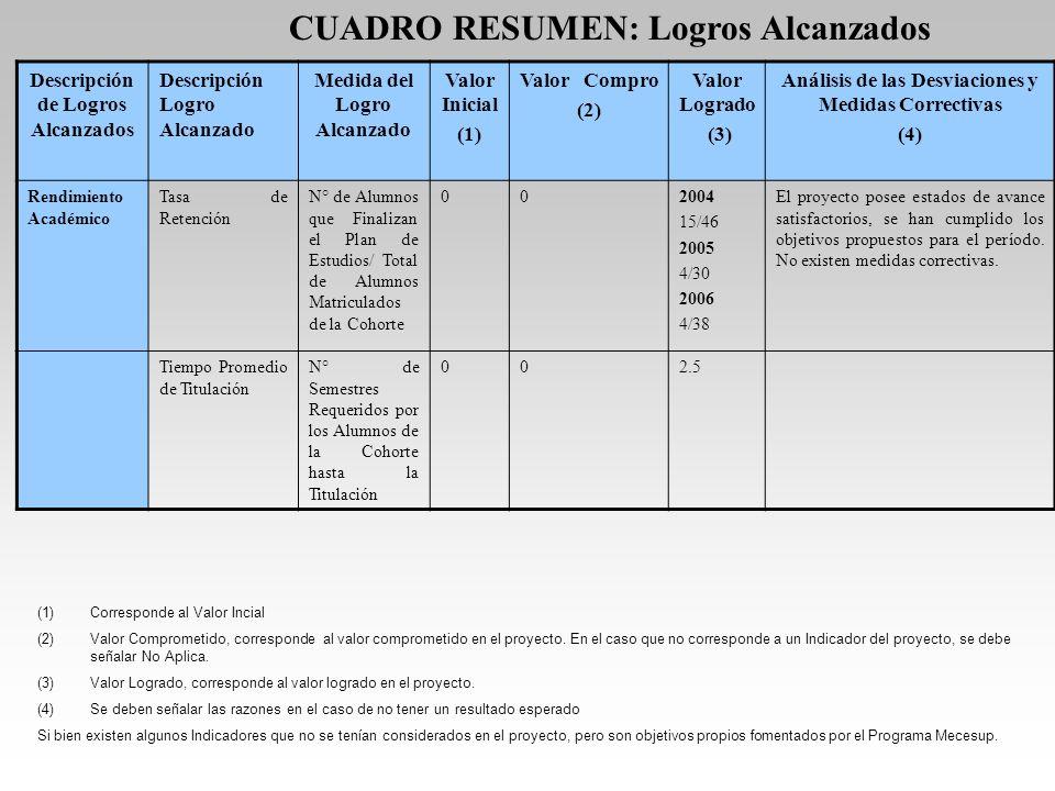 Descripción de Logros Alcanzados Descripción Logro Alcanzado Medida del Logro Alcanzado Valor Inicial (1) Valor Compro.