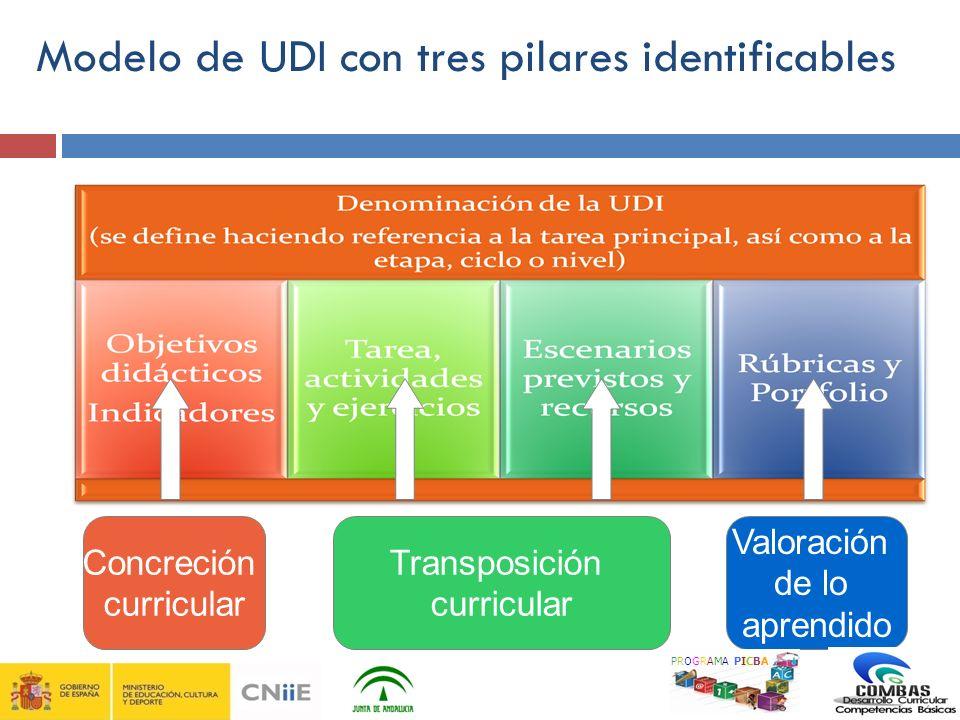 Concreción curricular Transposición curricular Valoración de lo aprendido Modelo de UDI con tres pilares identificables PROGRAMA PICBA