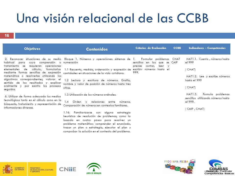 16 PROGRAMA PICBA Una visión relacional de las CCBB Objetivos Contenidos Criterios de EvaluaciónCCBBIndicadores - Competencias 2. Reconocer situacione