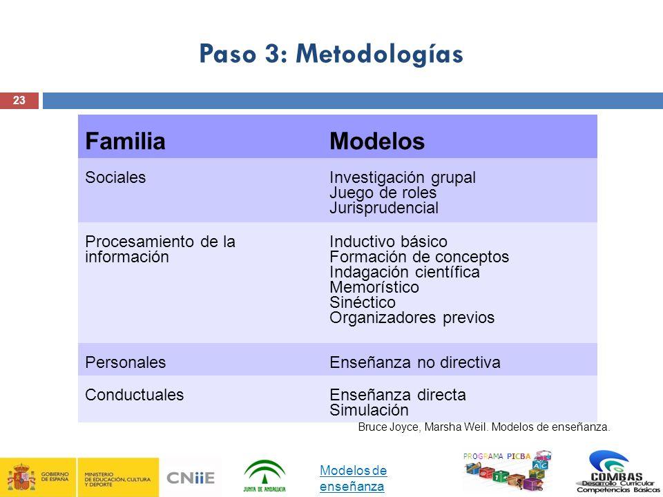 23 Paso 3: Metodologías PROGRAMA PICBA Bruce Joyce, Marsha Weil. Modelos de enseñanza. FamiliaModelos SocialesInvestigación grupal Juego de roles Juri