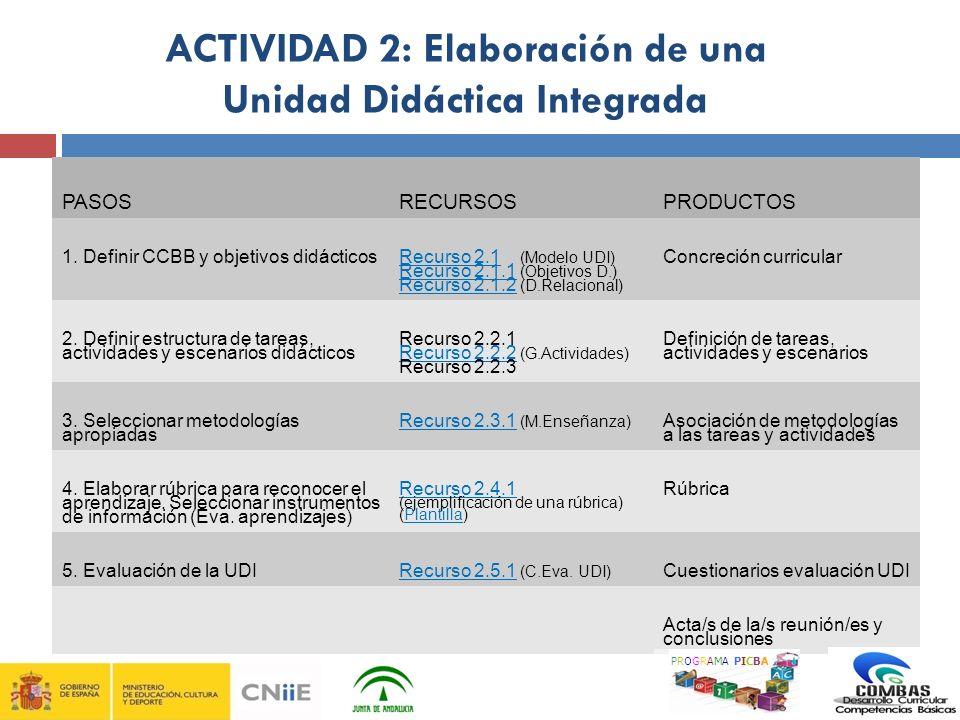 ACTIVIDAD 2: Elaboración de una Unidad Didáctica Integrada PASOSRECURSOSPRODUCTOS 1. Definir CCBB y objetivos didácticos Recurso 2.1Recurso 2.1 (Model