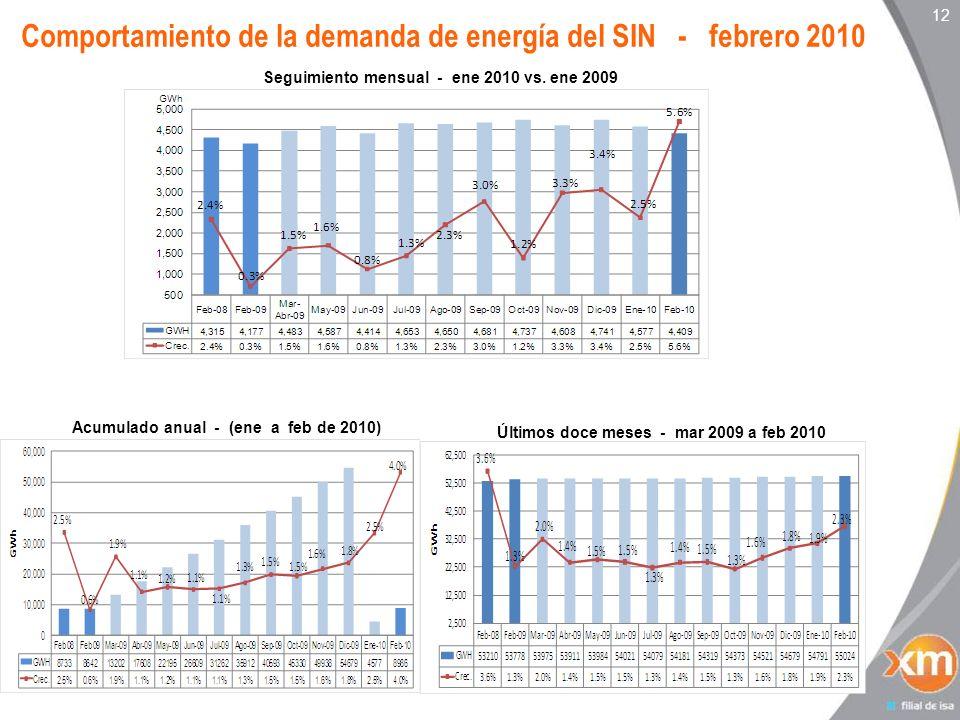 12 Comportamiento de la demanda de energía del SIN - febrero 2010 Seguimiento mensual - ene 2010 vs.