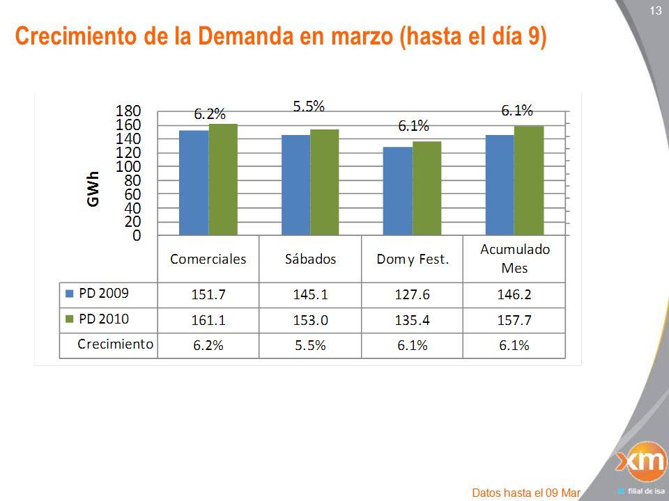 13 Crecimiento de la Demanda en marzo (hasta el día 9) Datos hasta el 09 Mar