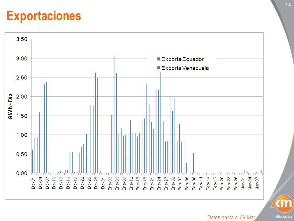 14 Exportaciones Datos hasta el 09 Mar