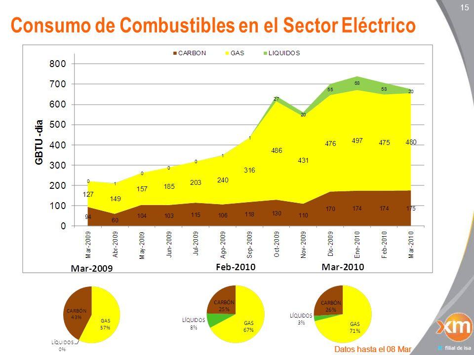 15 Consumo de Combustibles en el Sector Eléctrico Datos hasta el 08 Mar