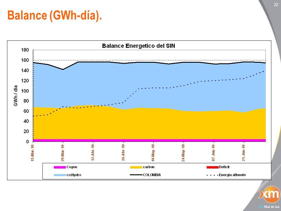 22 Balance (GWh-día).