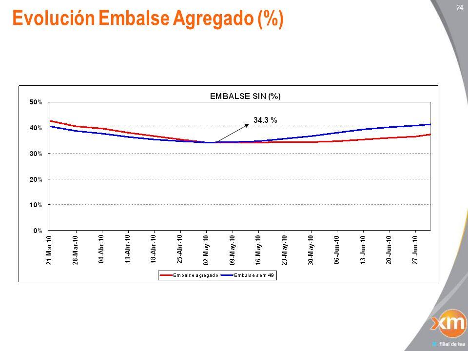 24 Evolución Embalse Agregado (%) 34.3 %