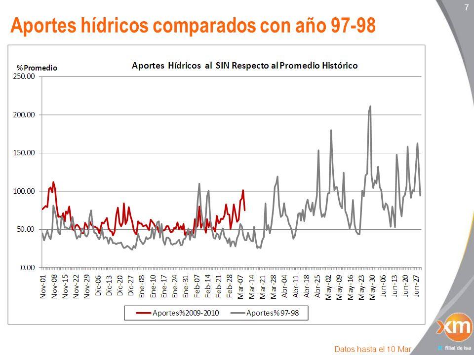 7 Aportes hídricos comparados con año 97-98 Datos hasta el 10 Mar