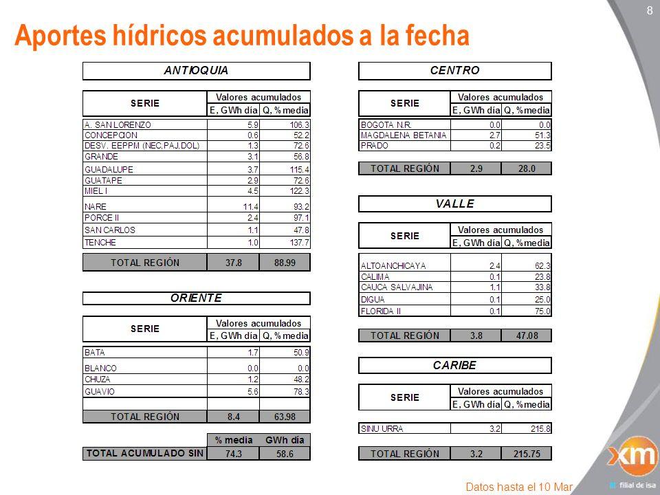 8 Aportes hídricos acumulados a la fecha Datos hasta el 10 Mar