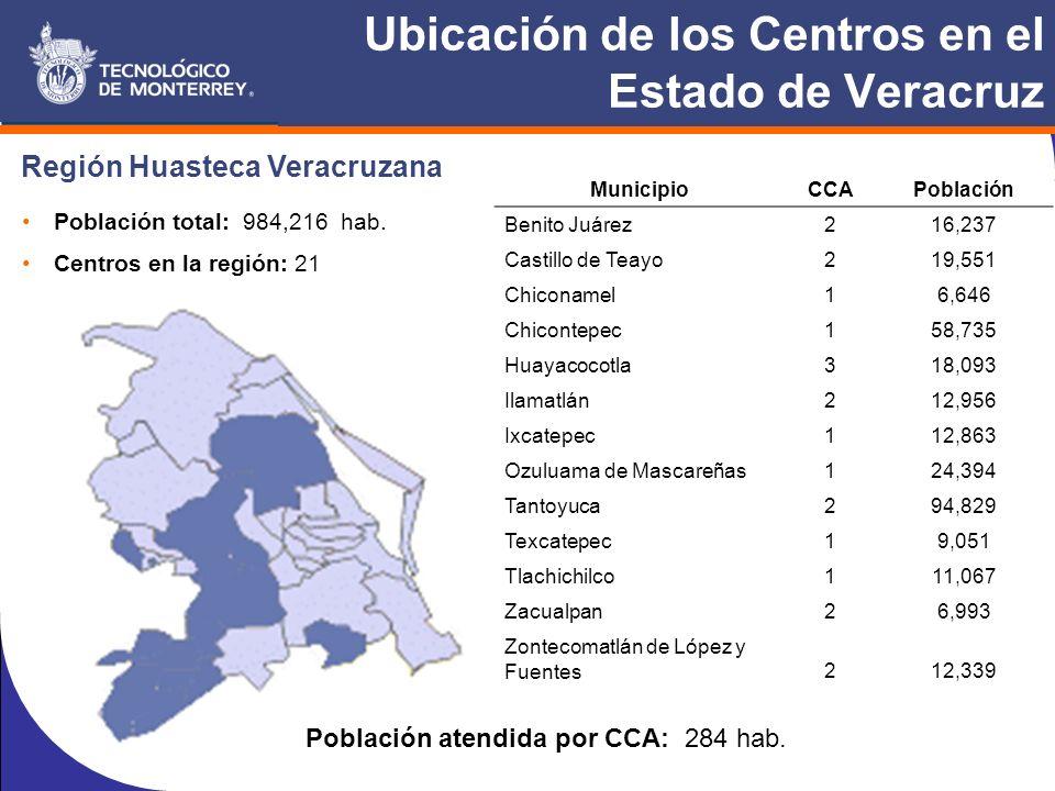 Ubicación de los Centros en el Estado de Veracruz MunicipioCCAPoblación Benito Juárez216,237 Castillo de Teayo219,551 Chiconamel16,646 Chicontepec158,735 Huayacocotla318,093 Ilamatlán212,956 Ixcatepec112,863 Ozuluama de Mascareñas124,394 Tantoyuca294,829 Texcatepec19,051 Tlachichilco111,067 Zacualpan26,993 Zontecomatlán de López y Fuentes212,339 Región Huasteca Veracruzana Población total: 984,216 hab.