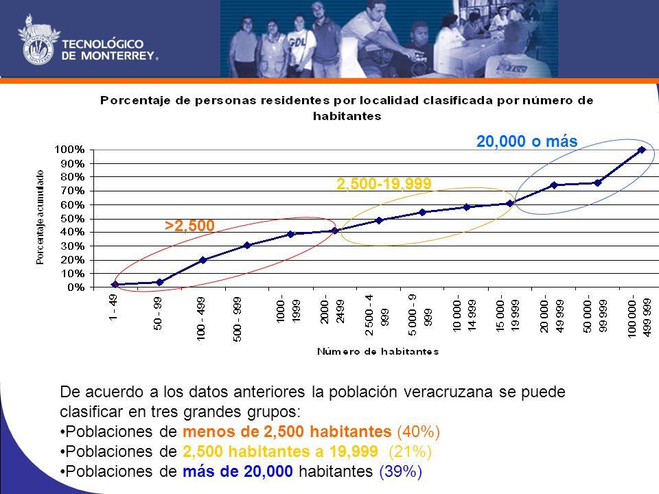 De acuerdo a los datos anteriores la población veracruzana se puede clasificar en tres grandes grupos: Poblaciones de menos de 2,500 habitantes (40%) Poblaciones de 2,500 habitantes a 19,999 (21%) Poblaciones de más de 20,000 habitantes (39%) >2,500 2,500-19,999 20,000 o más