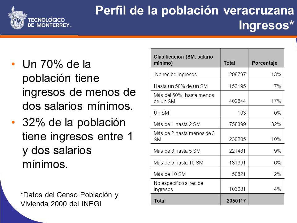 Perfil de la población veracruzana Ingresos* Un 70% de la población tiene ingresos de menos de dos salarios mínimos.
