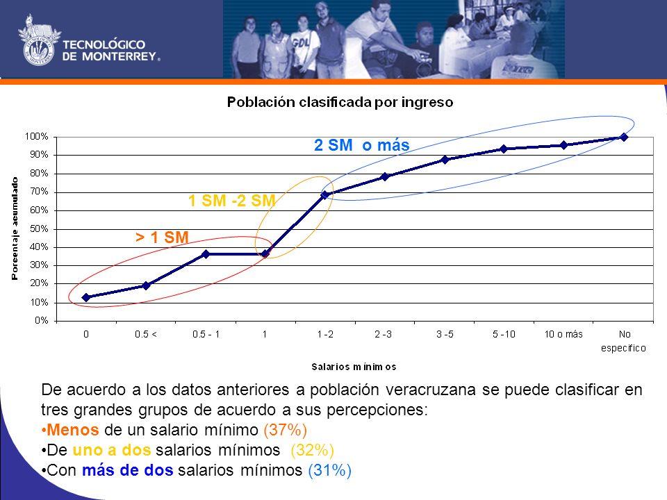 De acuerdo a los datos anteriores a población veracruzana se puede clasificar en tres grandes grupos de acuerdo a sus percepciones: Menos de un salario mínimo (37%) De uno a dos salarios mínimos (32%) Con más de dos salarios mínimos (31%) > 1 SM 1 SM -2 SM 2 SM o más