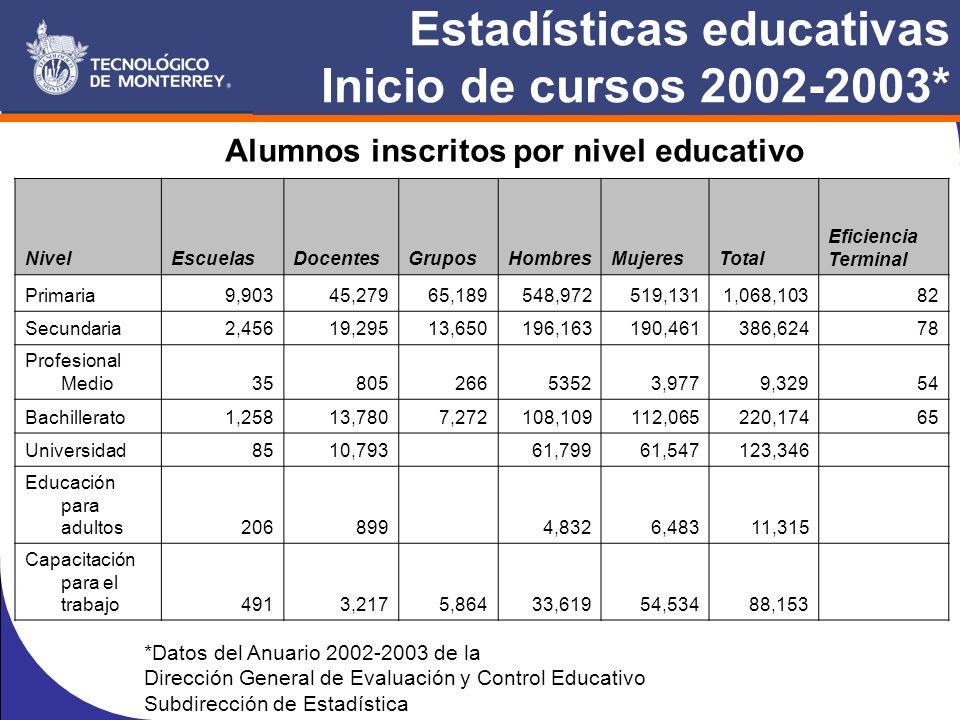 Estadísticas educativas Inicio de cursos 2002-2003* NivelEscuelasDocentesGruposHombresMujeresTotal Eficiencia Terminal Primaria9,90345,27965,189548,972519,1311,068,10382 Secundaria2,45619,29513,650196,163190,461386,62478 Profesional Medio3580526653523,9779,32954 Bachillerato1,25813,7807,272108,109112,065220,17465 Universidad8510,793 61,79961,547123,346 Educación para adultos206899 4,8326,48311,315 Capacitación para el trabajo4913,2175,86433,61954,53488,153 Alumnos inscritos por nivel educativo *Datos del Anuario 2002-2003 de la Dirección General de Evaluación y Control Educativo Subdirección de Estadística